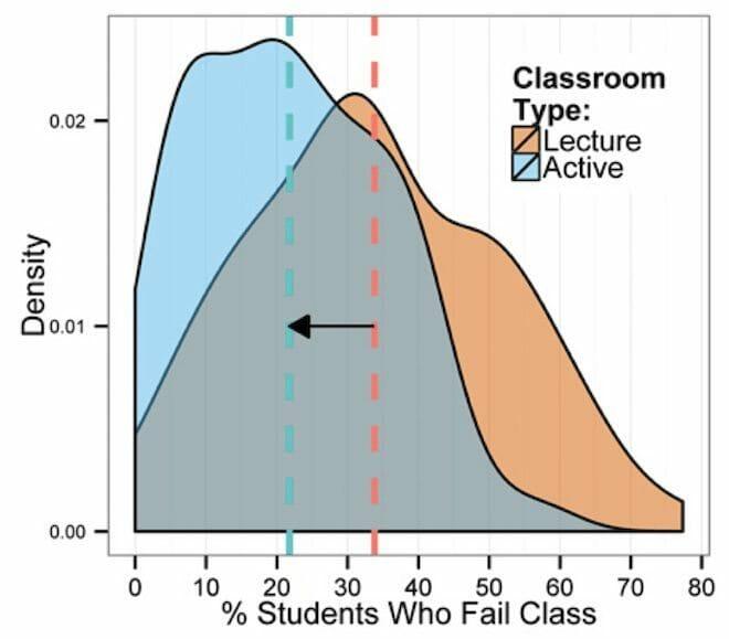 Via Freeman et al. PNAS