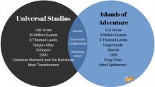 7 Differences Between Universal Studios Florida and Islands of Adventure